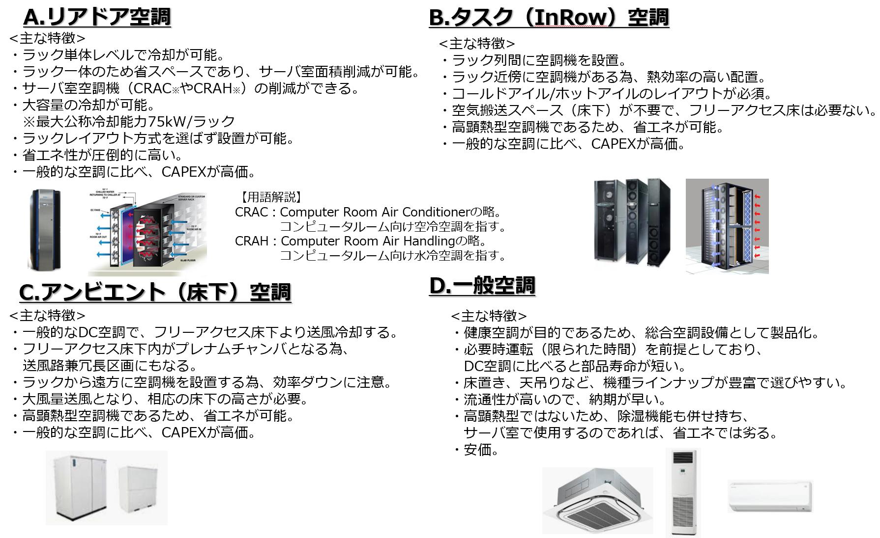 サーバルームの空調機の種類とは・・・?(3) ~空調機選定編~