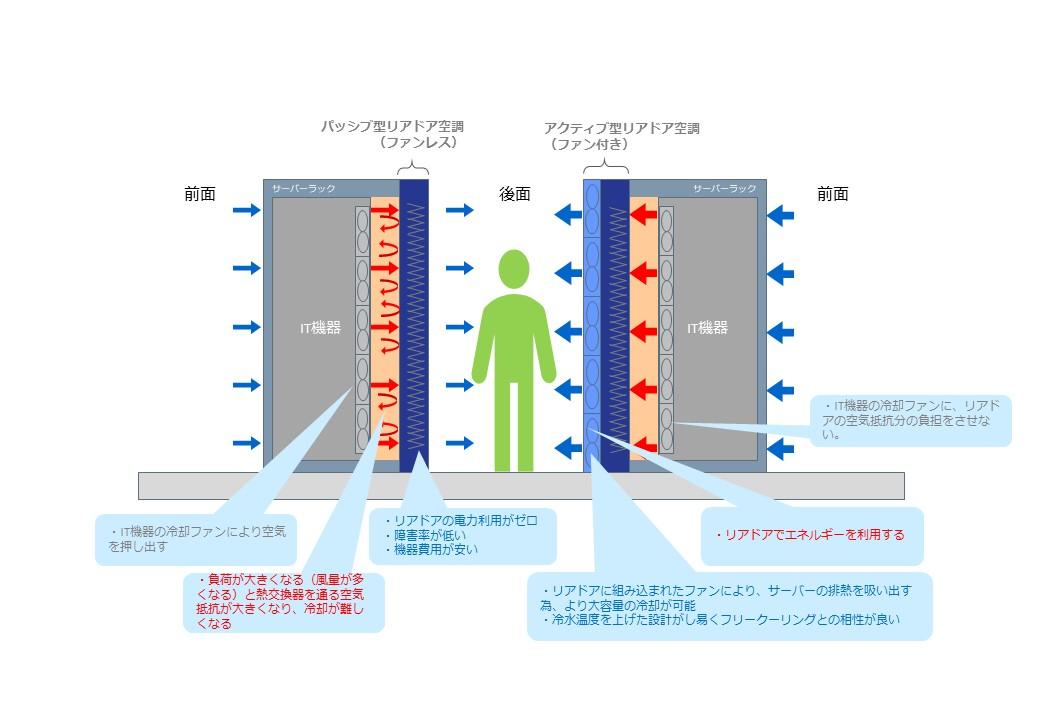 Passive vs Active_違い