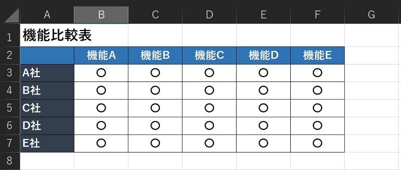 各DCIM製品の機能比較? ~製品選定に失敗しないポイント